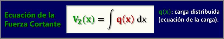 Ecuación Diagrama de Fuerza Cortante Cargas perpendiculares al plano.png