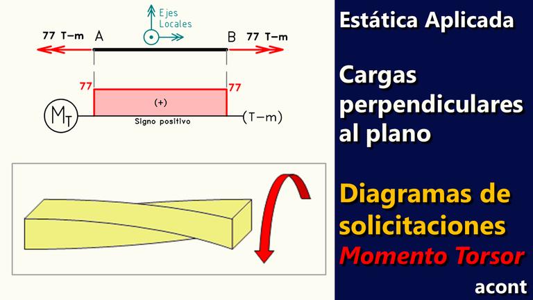Estructuras con cargas perpendiculares al plano Diagramas de Solicitaciones Momento Torsor.png