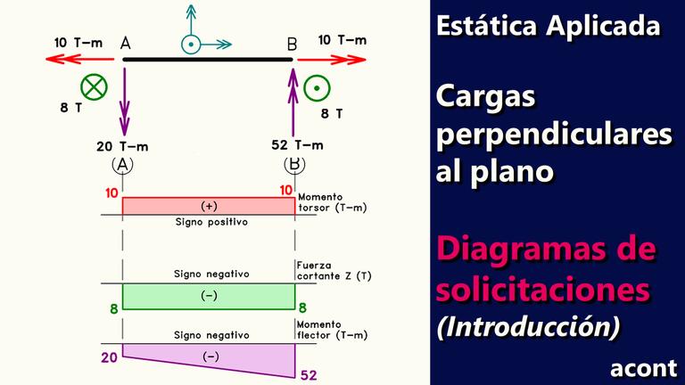 Estructuras con cargas perpendiculares al plano - Diagramas de Solicitaciones (Introducción).png