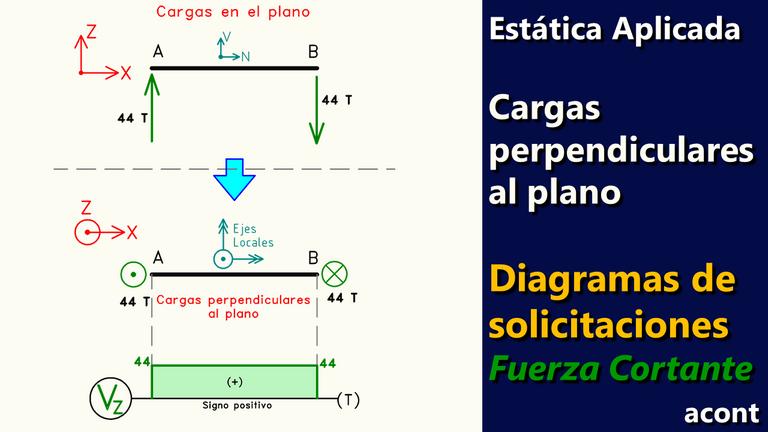 Estructuras con cargas perpendiculares al plano Diagramas de Fuerza Cortante.png