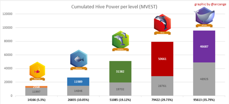 Achieving 100MV on Hive Blockchain.png