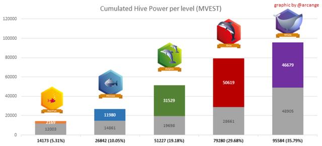 Achieving 100MV on Hive Blockchain.png