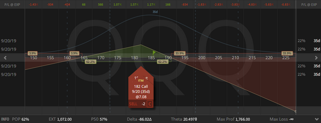 06. QQQ Synthetic Covered Put - down syntheticaly $11.03 - 16.08.2019.png