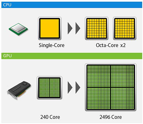 Figure 3. Illustration of CPU vs GPU.png
