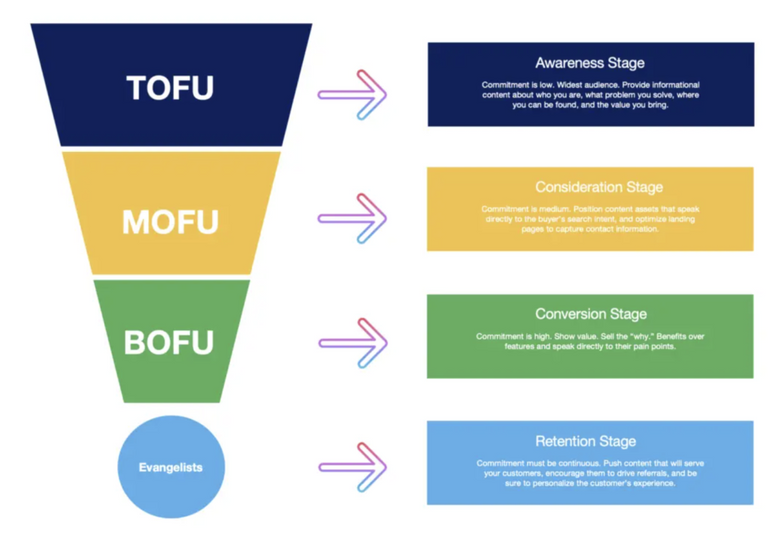 tofu mofu bofu.png