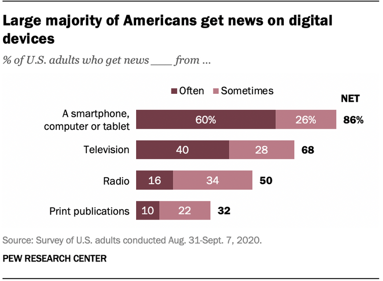 people get news from social media.png