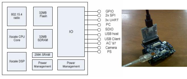 Gambar 3 sensorboard imote2 dan arsitektur.png