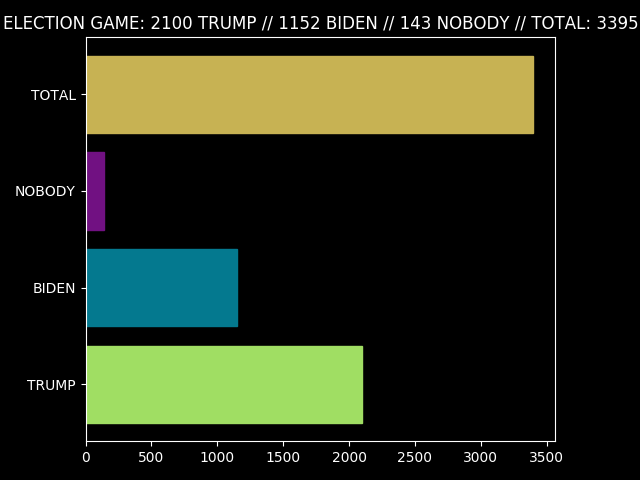 Election Game Totals