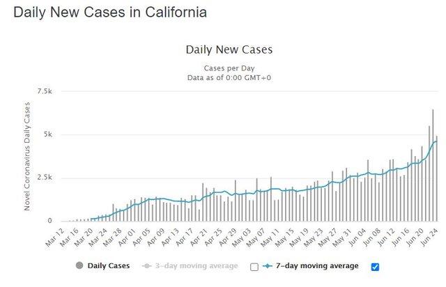 California Daily New Cases.JPG