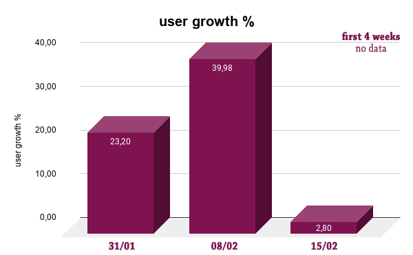 user growth   edit.png