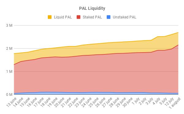 PAL Liquidity long term.png