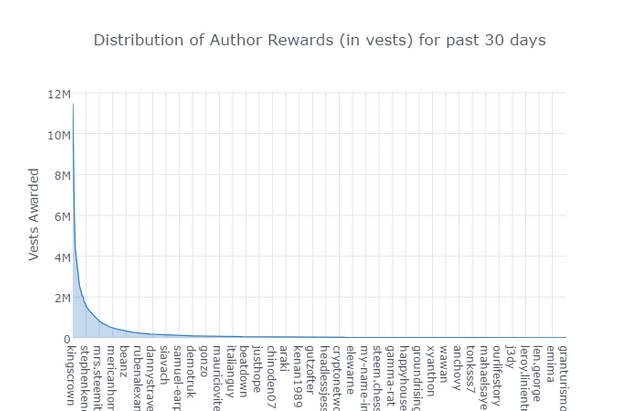 authorrewardchart.png