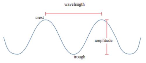 File:Crest trough wavelength amplitude.png