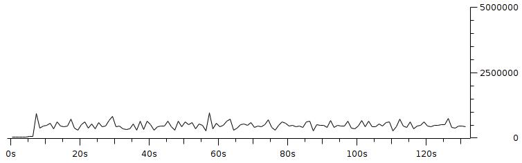 Gambar 3.22 Throughput dengan pengaturan resolusi 320x240 fps 10 bitrate 500Kbps.png