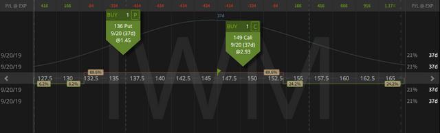 01. Closing IWM Aggressive Short Delta Strangle profit $1.80 - 14.08.2019 copy.png
