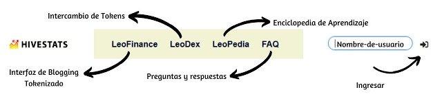 sitios Leofinance