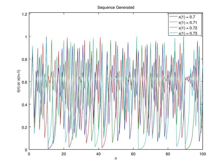 Figure 6c. x-0.7 0.71 0.72 0.73 and c-0.4 n-100.jpg