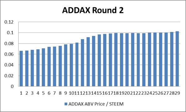 ADDAX-Round2-final.png