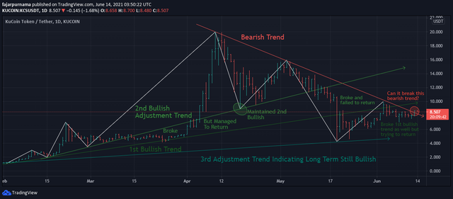 adjustment trend