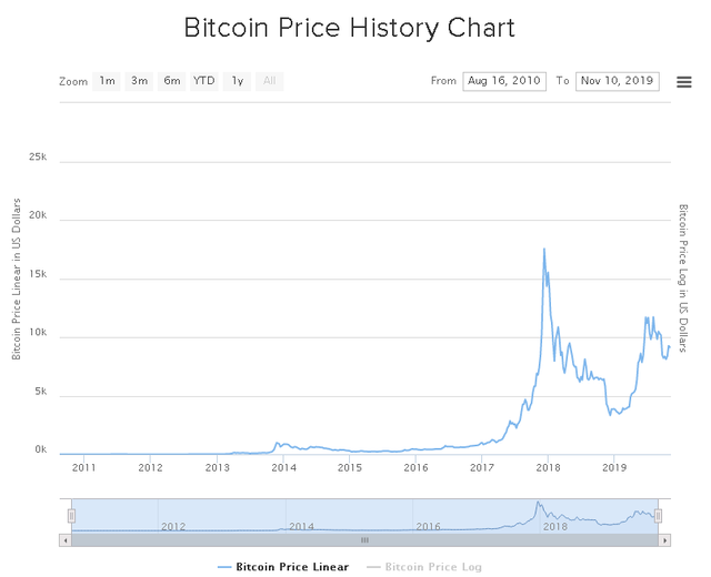2019-11-11 22_10_08-#1 Simple Bitcoin Price History Chart (Since 2009).png