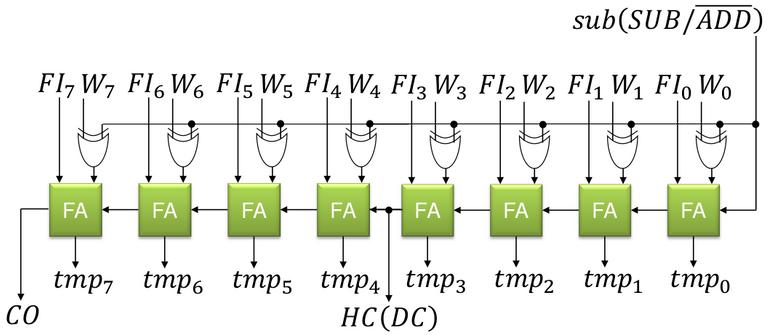 Figure 3. ALU add sub.png