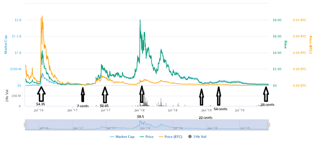 steem's historical prices.png