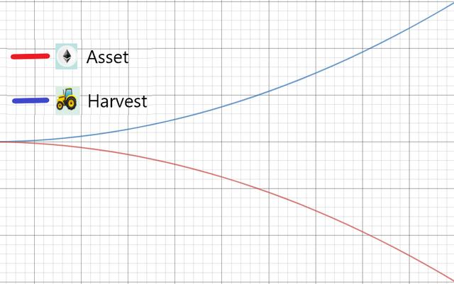 2.asset-goes-down-harvest-goes-up.png