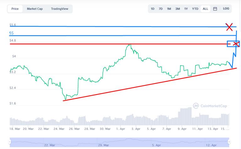 Grafico de CUB Coinmarketcap.png