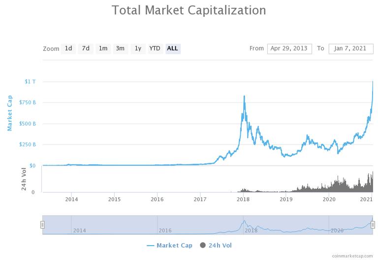 totalmarketcapitalizat_1trillion.png