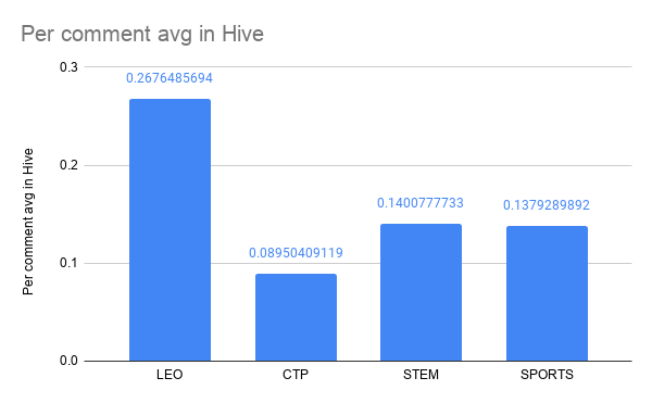 Per comment avg in Hive .png