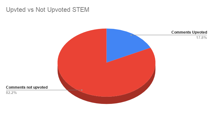 Upvted vs Not Upvoted STEM.png