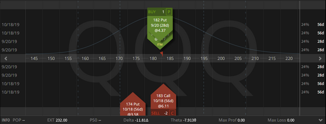 07. Rolling QQQ Syntehtic covered put credit $1.18 - 23.08.2019.png