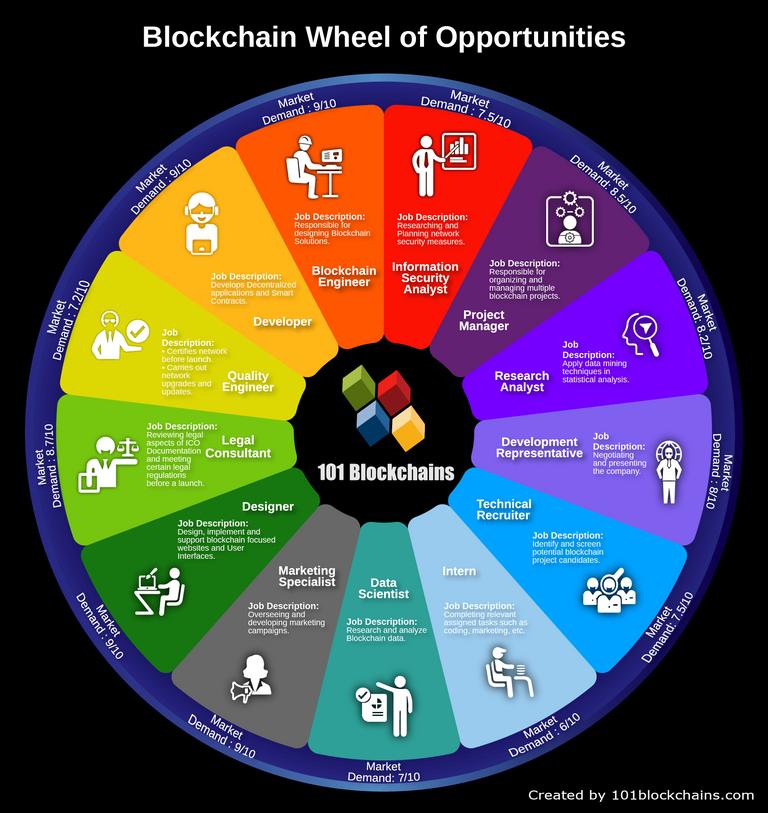 Blockchain_Career_Wheel_of_Opportunities.png
