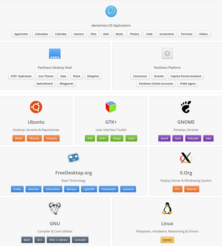 Open Source elementary-elementary.io.png