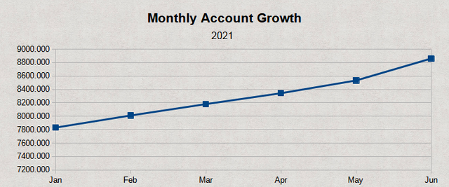 Monthly Growth Chart