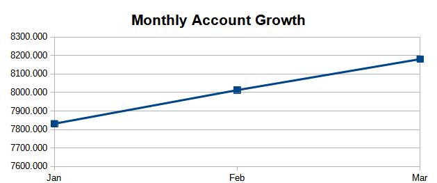 Account Growth