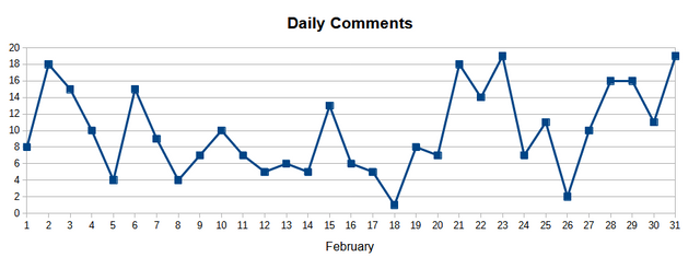daily comments