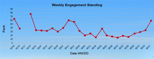 Weekly Standings