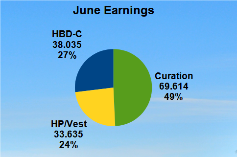 Monthly Earnings Pie Chart