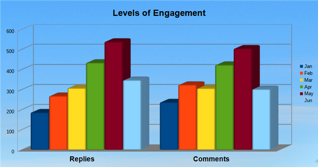 Levels of Engagement