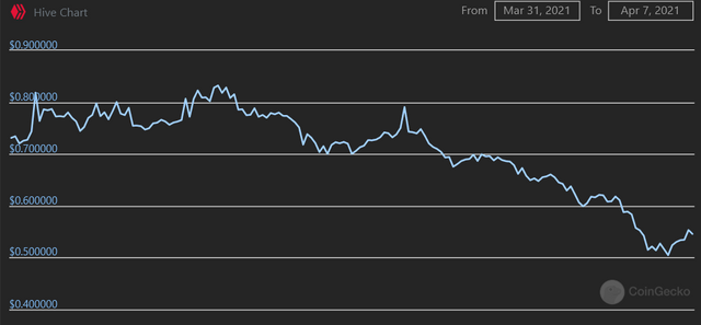 Screenshot_2021-04-07 Hive price, chart, market cap and info CoinGecko(1).png