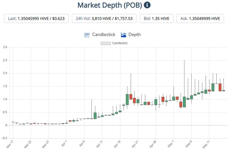 5-16 POB chart.png