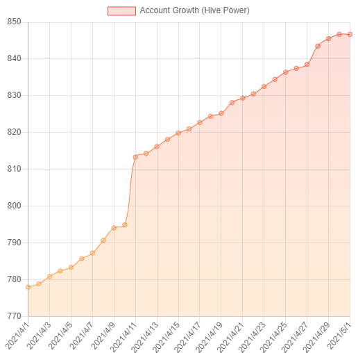 account_growth_april2021.png