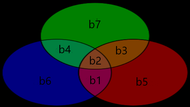 Figure 0. 7,4 Hamming Venn Diagram.png