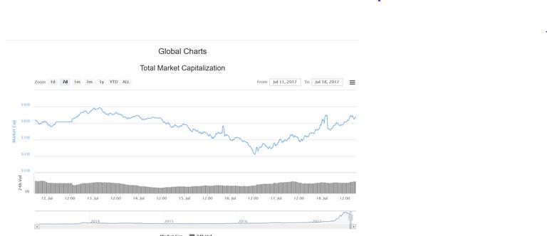 global market chart last  7 days.PNG