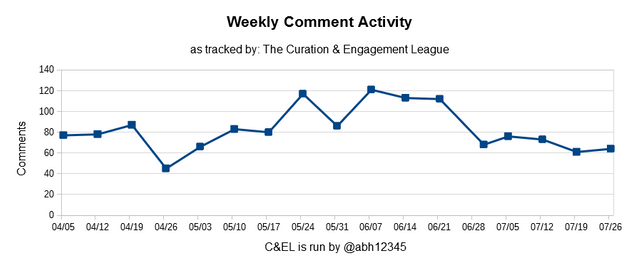 Curation and Engagement League Comments