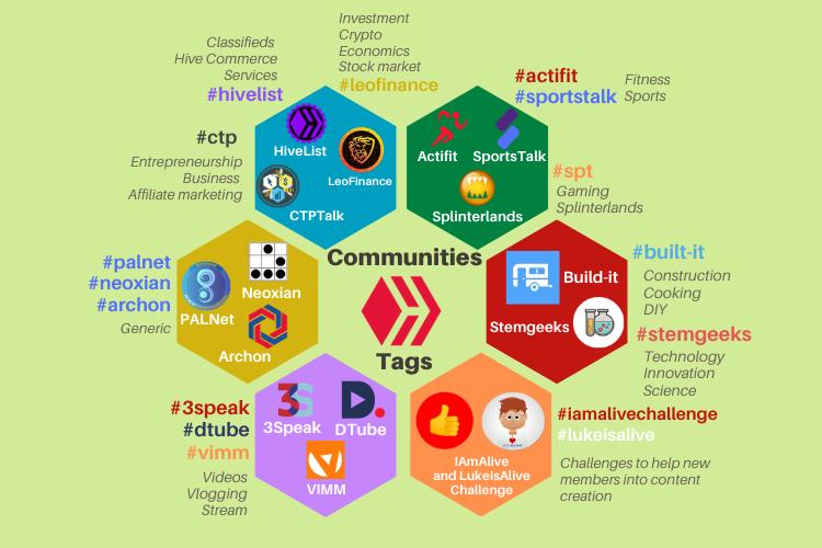 Communities2.0.png