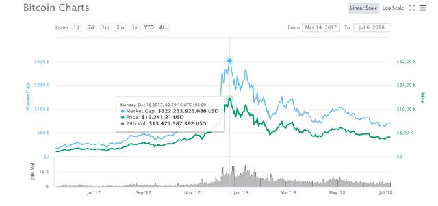 Bitcoin 2017.PNG