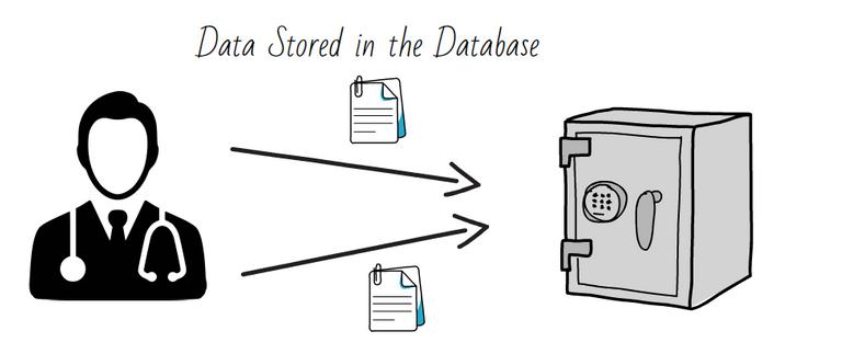 medical data stored