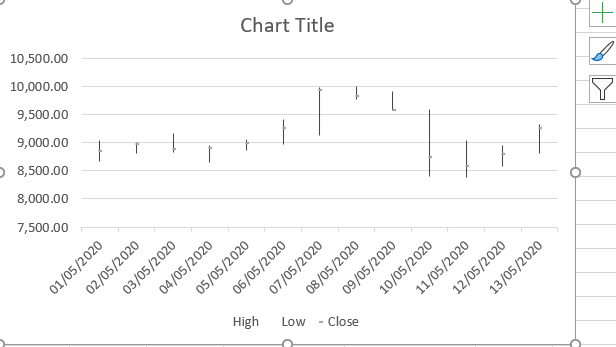 stock charts in excel